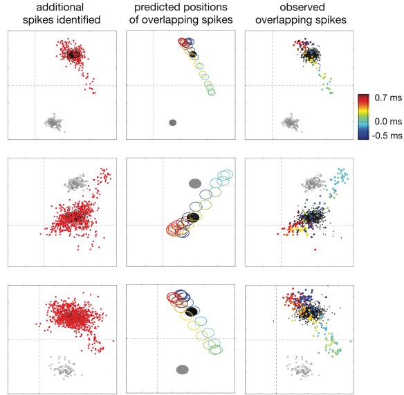 Pillow13_PLoSONE_SpikeSorting_scatter