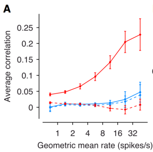 Noise correlation as a function of geometric mean of the neurons